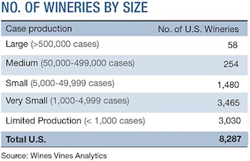 Wine & Vines - Number of Wineries by Size