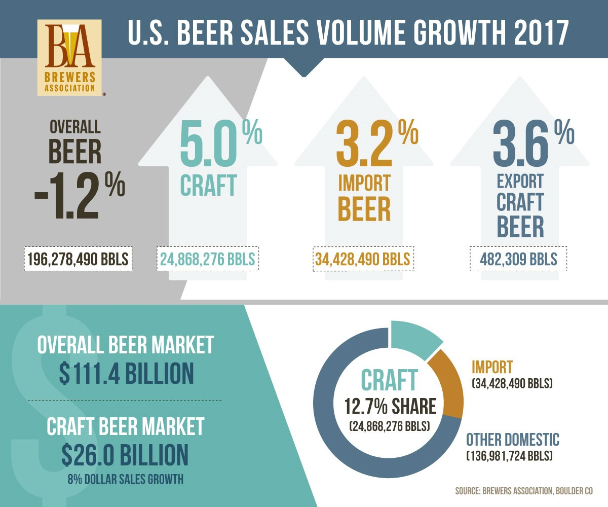US Beer Sales Volume Growth 2017